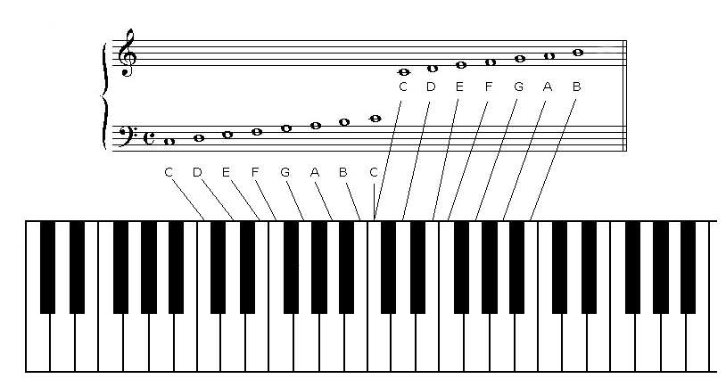 Piano lessons at piano tricks piano layout lesso